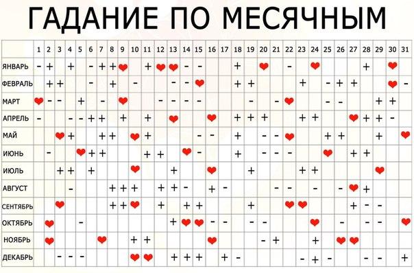 /milostné bunky/dátumové údaje DNA
