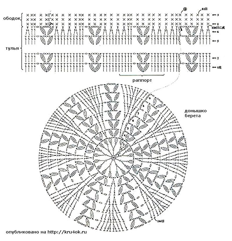 Описание схем вязания беретов крючком