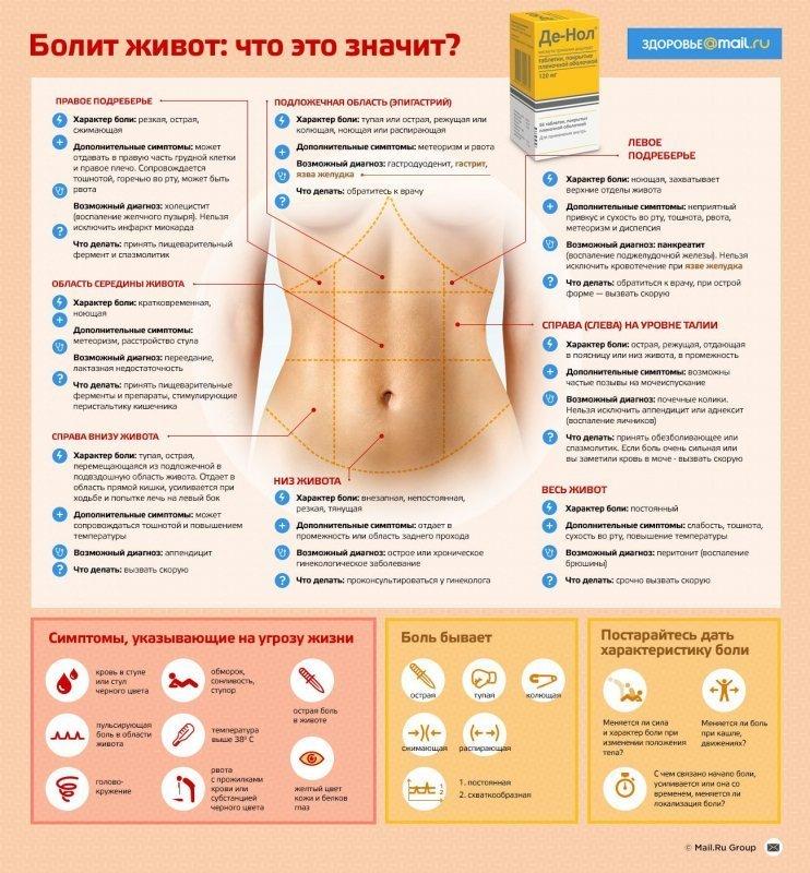 Что болит у беременных с левой стороны 44