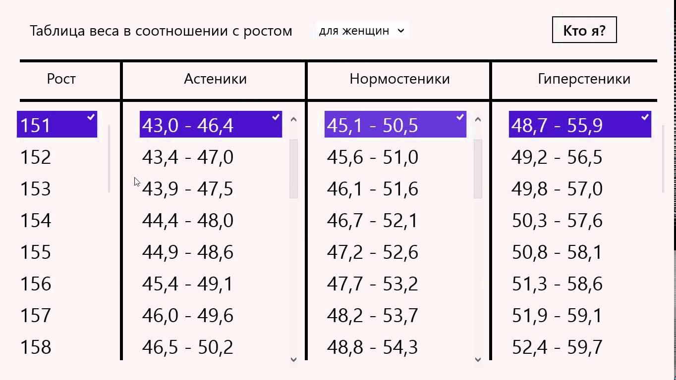 Cm 172 idealgewicht frau bei BMI